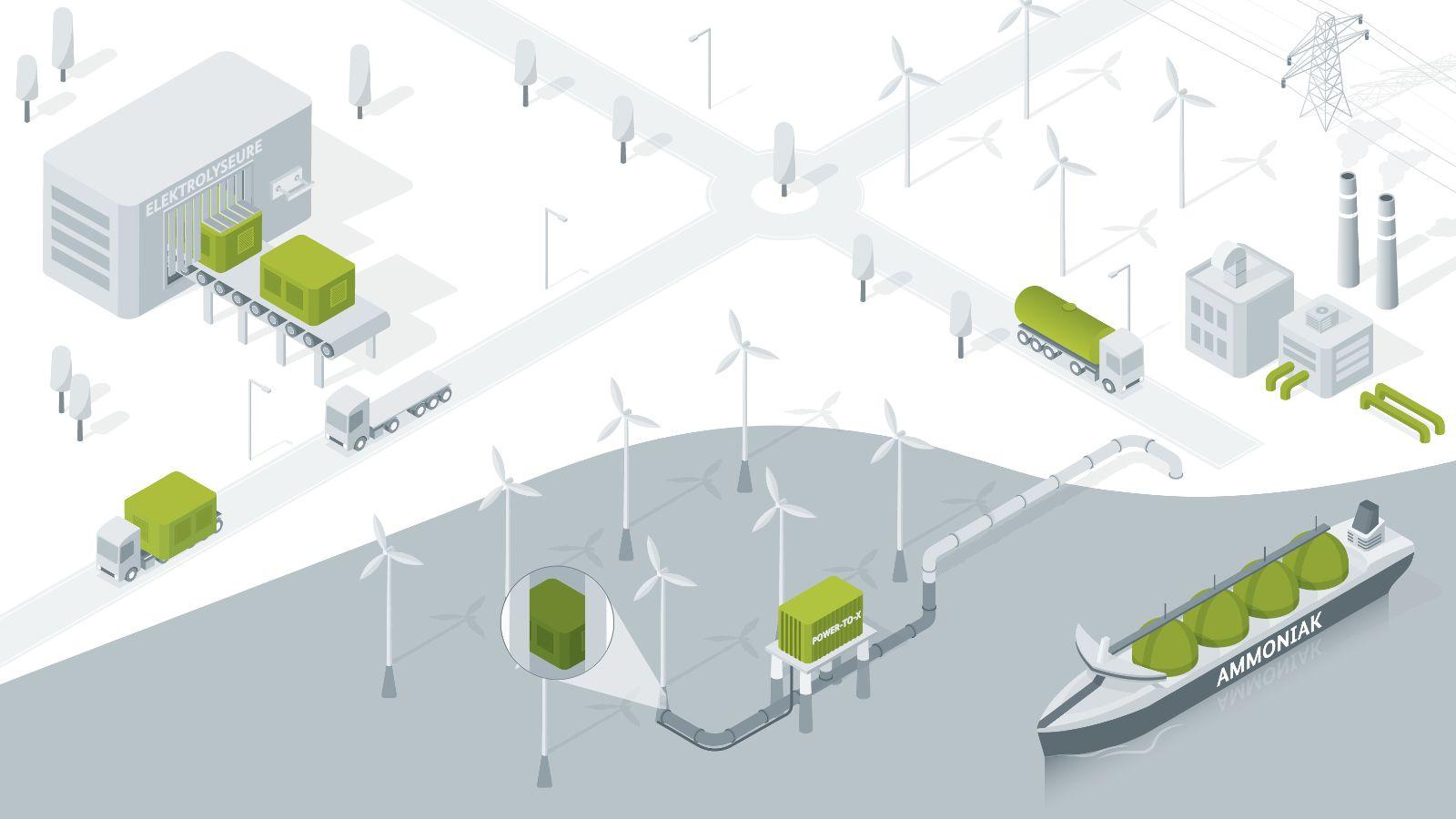 Das Bild zeigt eine Landschaft, auf der Elemente aller drei Leitprojekte integriert sind.