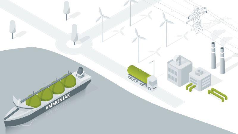 Die Grafik ist eine Zeichnung verschiedener Möglichkeiten Wasserstoff zu transportieren: In Behältern, gebunden an LOHC oder Ammoniak und via Pipelines.