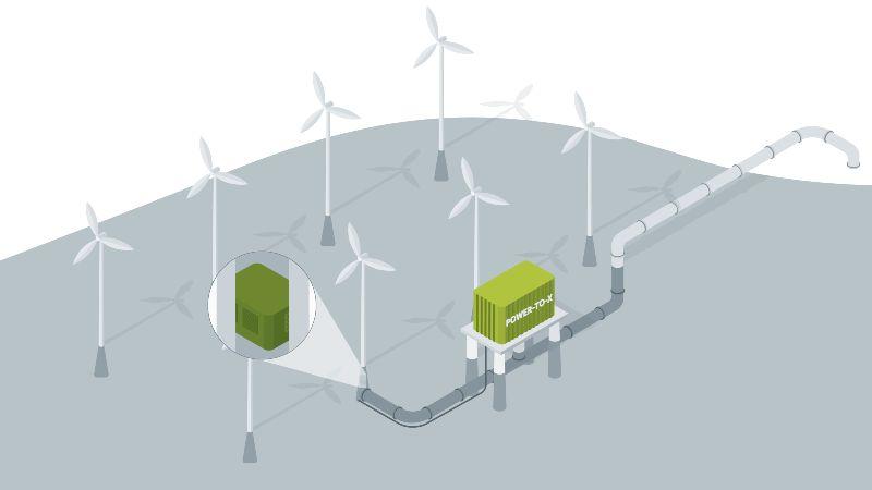 Die Grafik zeigt ein Windrad im Meer, dass via Elektrolyse Wasserstoff herstellt. Ein PtX-Container daneben produziert auch PtX-Produkte.