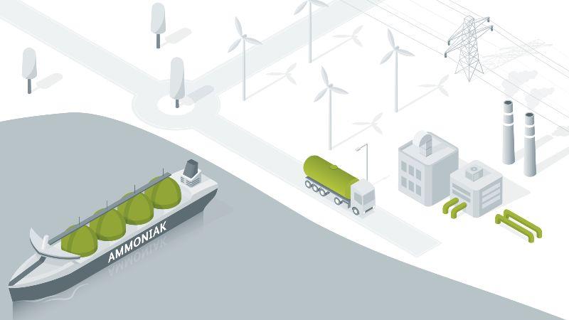 Die Grafik zeigt verschiedene Arten des Wasserstofftransports: via Behälter, Flüssig, gebunden an LOHC und via Gasleitung.