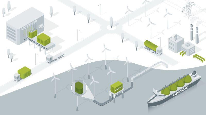 Die Grafik zeigt Elemente aus jedem Wasserstoff-Leitprojekt: Zur Serienfertigung von Elektrolyseuren, zum Transport von Wasserstoff und zur Wasserstoffproduktion auf See.