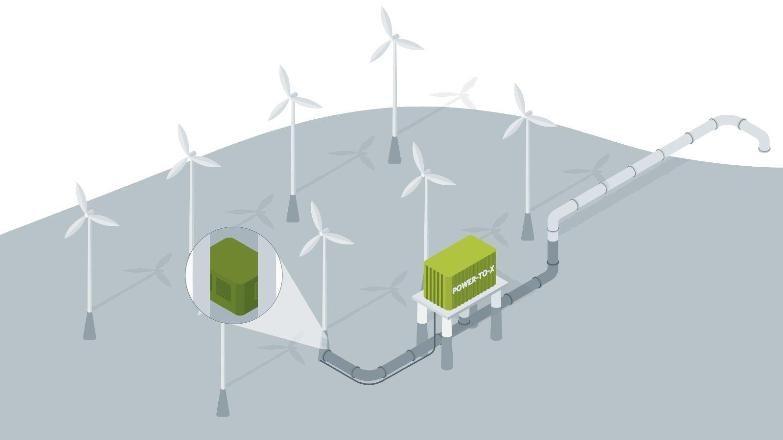 Das Bild zeigt ein Windrad, in dem ein Elektrolyseur Grünen Wasserstoff und Power-to-X-Produkte herstellt.